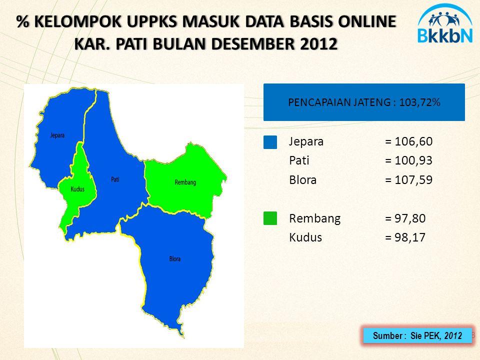 48 % KELOMPOK UPPKS MASUK DATA BASIS ONLINE KAR. PATI BULAN DESEMBER 2012 Sumber : Sie PEK, 2012 Jepara= 106,60 Pati= 100,93 Blora= 107,59 Rembang = 9