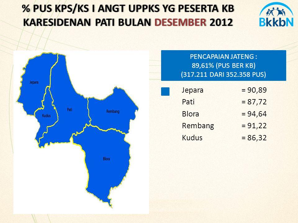 % PUS KPS/KS I ANGT UPPKS YG PESERTA KB KARESIDENAN PATI BULAN DESEMBER 2012 Jepara= 90,89 Pati= 87,72 Blora= 94,64 Rembang = 91,22 Kudus= 86,32 PENCA
