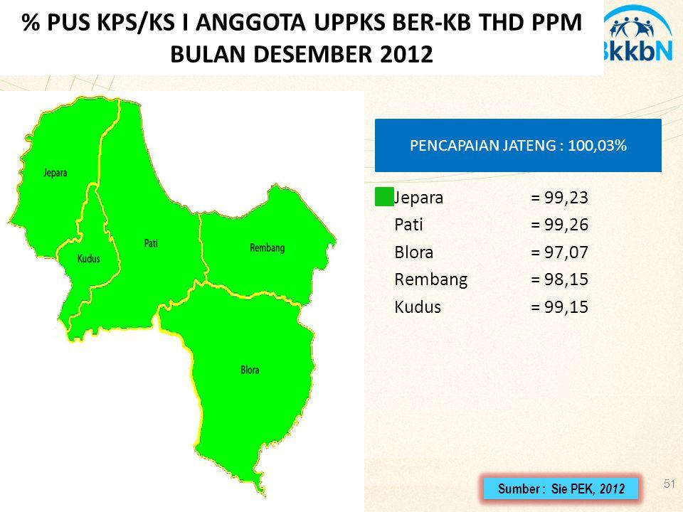 51 % PUS KPS/KS I ANGGOTA UPPKS BER-KB THD PPM BULAN DESEMBER 2012 Sumber : Sie PEK, 2012 Jepara= 99,23 Pati= 99,26 Blora= 97,07 Rembang = 98,15 Kudus