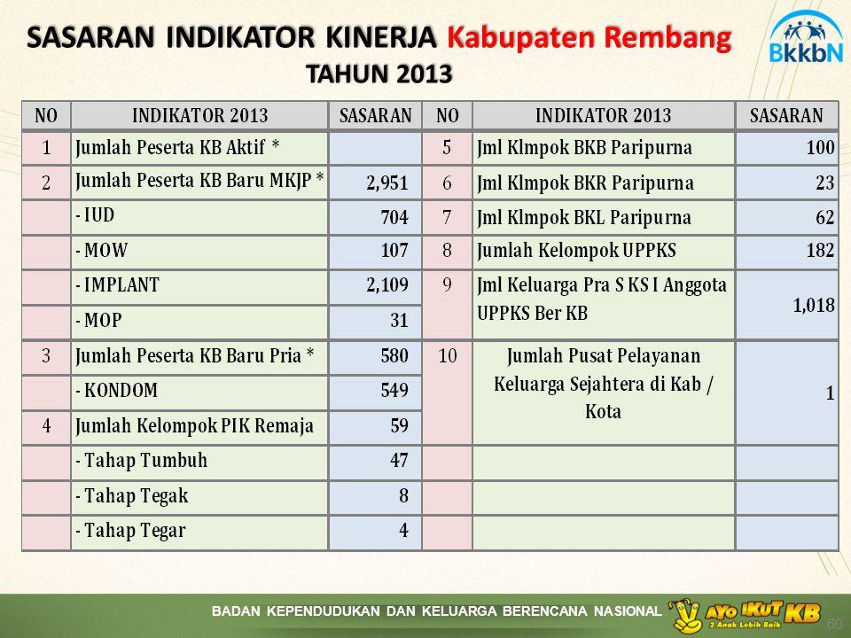 BADAN KEPENDUDUKAN DAN KELUARGA BERENCANA NASIONAL SASARAN INDIKATOR KINERJA Kabupaten Rembang TAHUN 2013 60