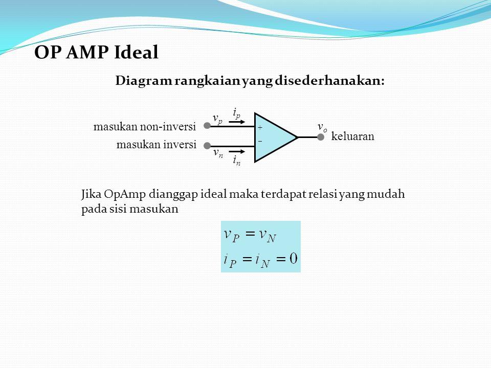 OP AMP Ideal keluaran masukan non-inversi masukan inversi ++ vovo vpvp vnvn ipip inin Jika OpAmp dianggap ideal maka terdapat relasi yang mudah pada sisi masukan Diagram rangkaian yang disederhanakan: