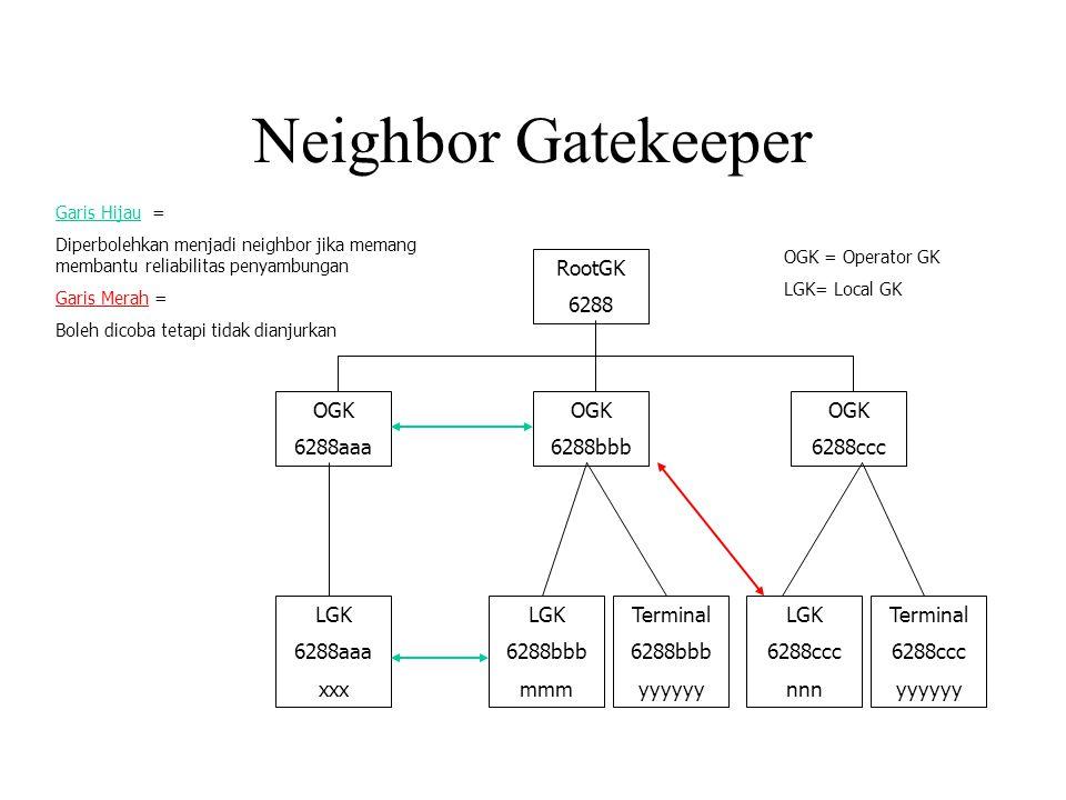 Neighbor Gatekeeper RootGK 6288 OGK 6288aaa OGK 6288bbb OGK 6288ccc LGK 6288aaa xxx LGK 6288bbb mmm LGK 6288ccc nnn Terminal 6288bbb yyyyyy Terminal 6