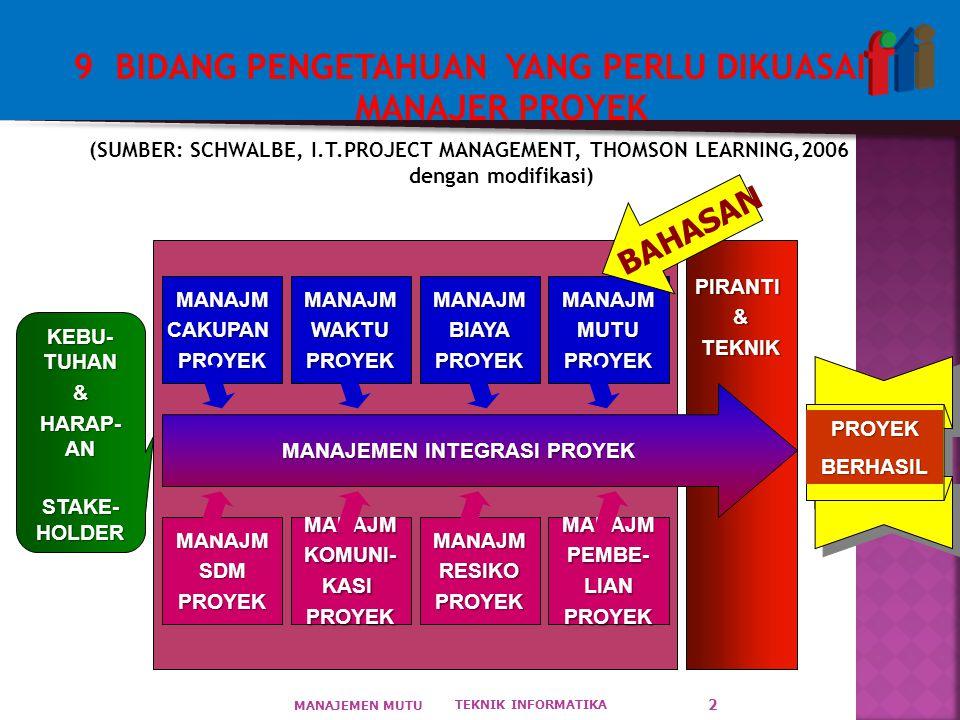 9 BIDANG PENGETAHUAN YANG PERLU DIKUASAI MANAJER PROYEK (SUMBER: SCHWALBE, I.T.PROJECT MANAGEMENT, THOMSON LEARNING,2006 dengan modifikasi) TEKNIK INFORMATIKA MANAJEMEN MUTU 2 PIRANTI&TEKNIK MANAJEMEN INTEGRASI PROYEK MANAJMCAKUPANPROYEKMANAJMWAKTUPROYEKMANAJMBIAYAPROYEKMANAJMMUTUPROYEK MANAJMSDMPROYEKMANAJMKOMUNI-KASIPROYEKMANAJMRESIKOPROYEKMANAJMPEMBE-LIANPROYEK KEBU- TUHAN & HARAP- AN STAKE- HOLDER PROYEKBERHASIL BAHASAN