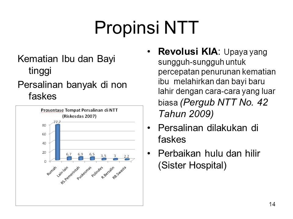 Propinsi NTT Kematian Ibu dan Bayi tinggi Persalinan banyak di non faskes Revolusi KIA: Upaya yang sungguh-sungguh untuk percepatan penurunan kematian