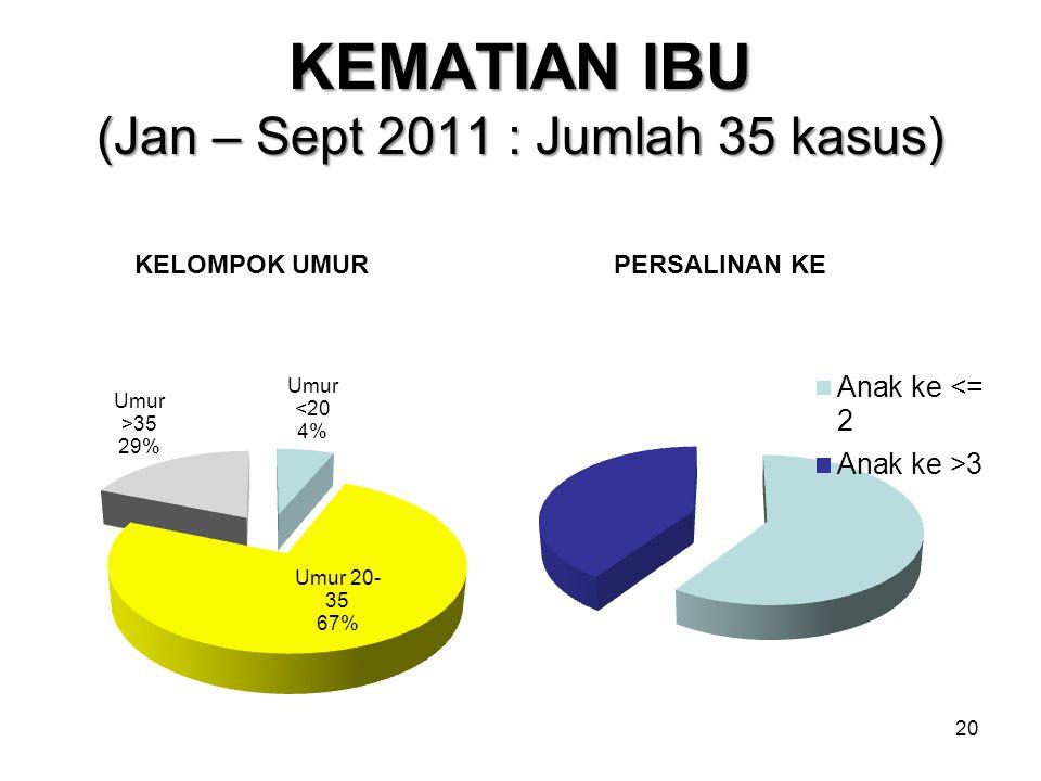 KEMATIAN IBU (Jan – Sept 2011 : Jumlah 35 kasus) KELOMPOK UMURPERSALINAN KE 20