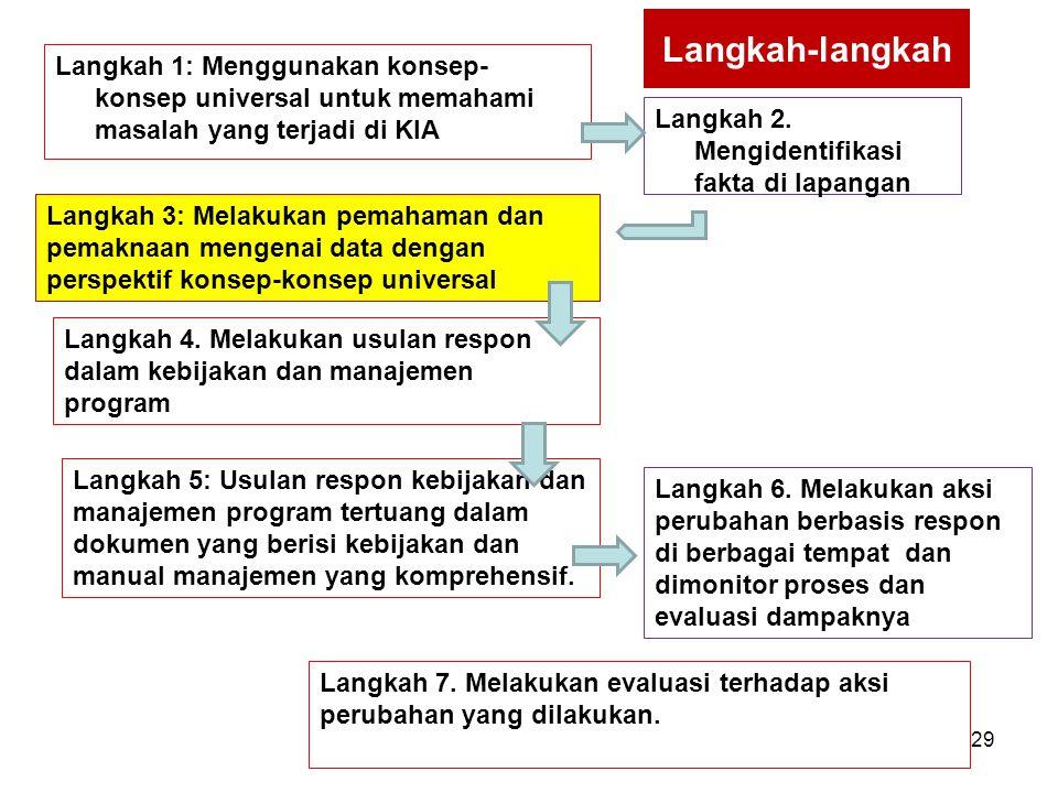 Langkah-langkah Langkah 1: Menggunakan konsep- konsep universal untuk memahami masalah yang terjadi di KIA Langkah 2. Mengidentifikasi fakta di lapang