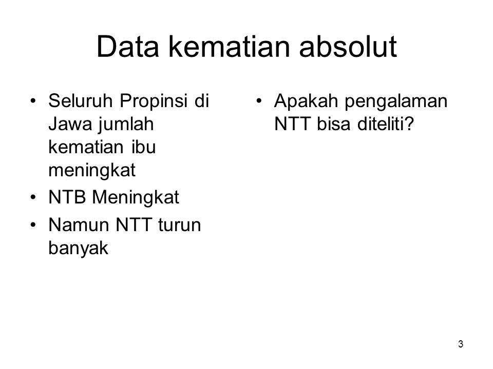 Data kematian absolut Seluruh Propinsi di Jawa jumlah kematian ibu meningkat NTB Meningkat Namun NTT turun banyak Apakah pengalaman NTT bisa diteliti?