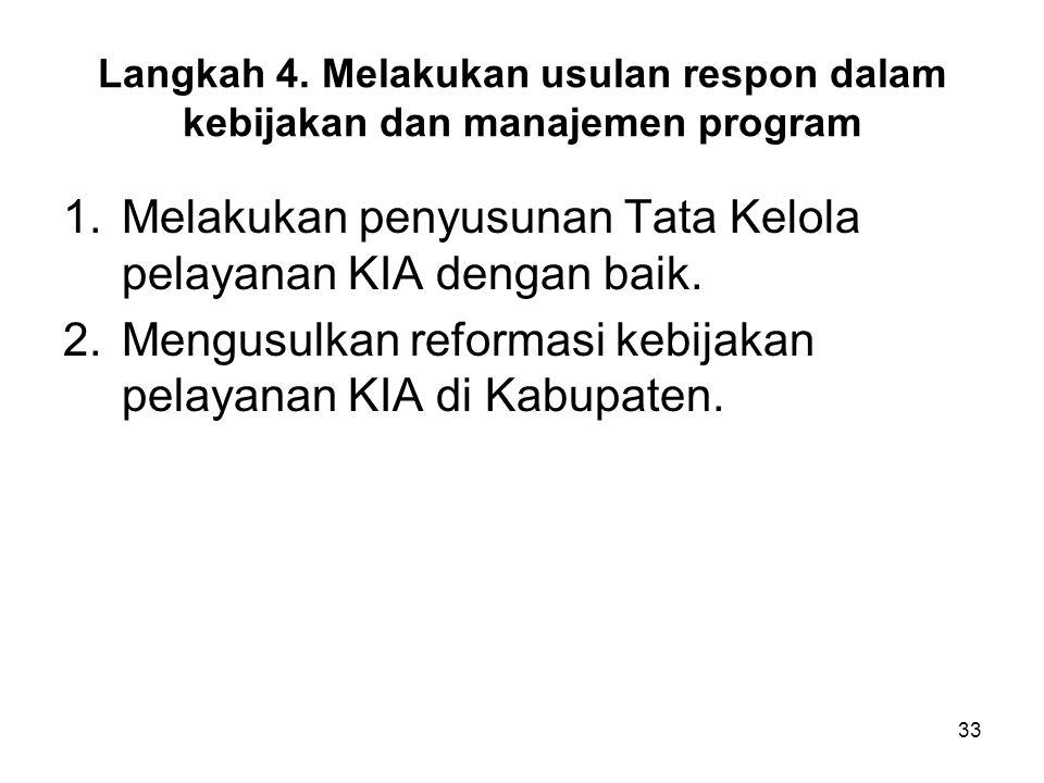 Langkah 4. Melakukan usulan respon dalam kebijakan dan manajemen program 1.Melakukan penyusunan Tata Kelola pelayanan KIA dengan baik. 2.Mengusulkan r
