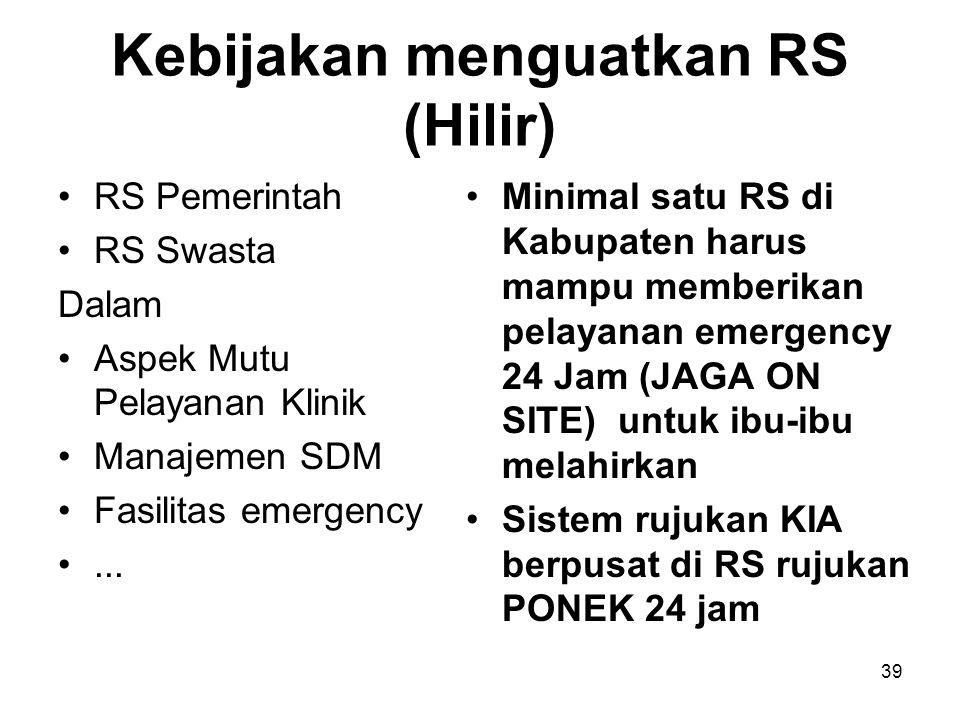 Kebijakan menguatkan RS (Hilir) RS Pemerintah RS Swasta Dalam Aspek Mutu Pelayanan Klinik Manajemen SDM Fasilitas emergency... Minimal satu RS di Kabu