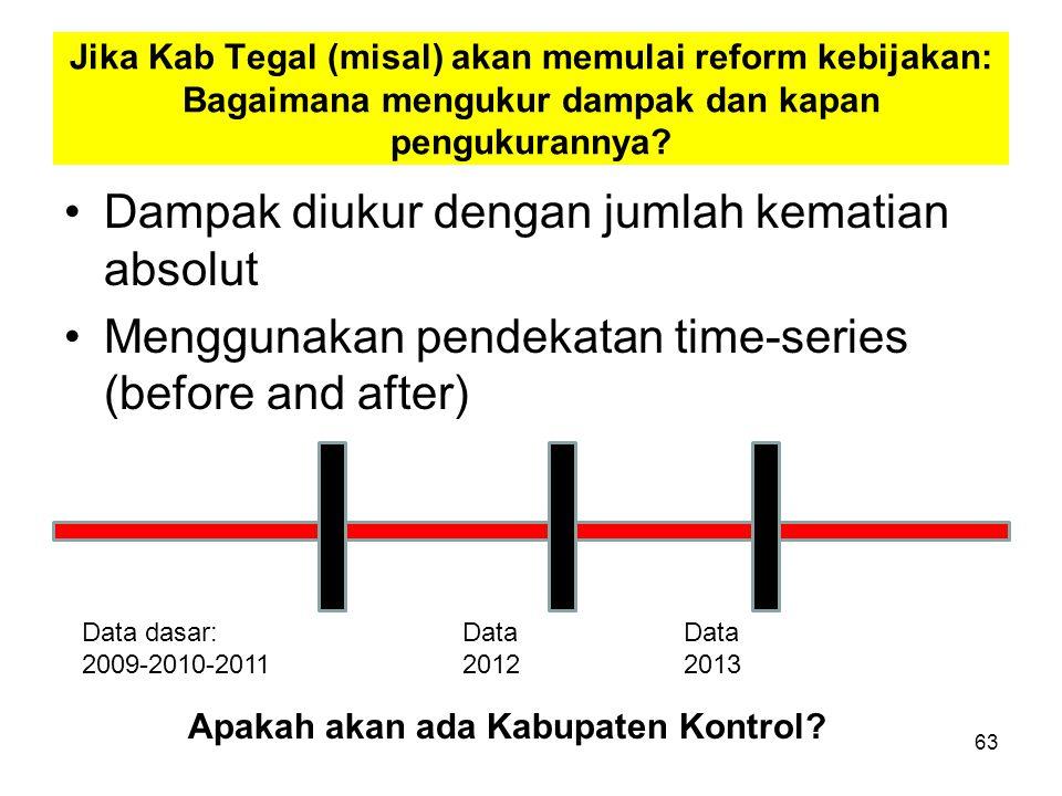 Jika Kab Tegal (misal) akan memulai reform kebijakan: Bagaimana mengukur dampak dan kapan pengukurannya? Dampak diukur dengan jumlah kematian absolut