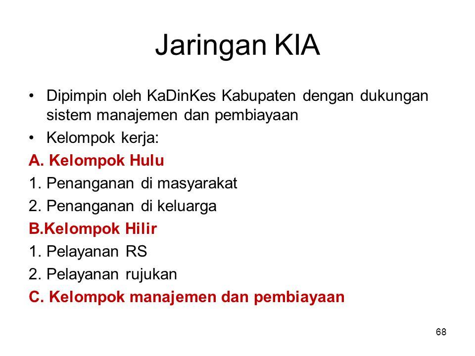 Jaringan KIA Dipimpin oleh KaDinKes Kabupaten dengan dukungan sistem manajemen dan pembiayaan Kelompok kerja: A. Kelompok Hulu 1.Penanganan di masyara