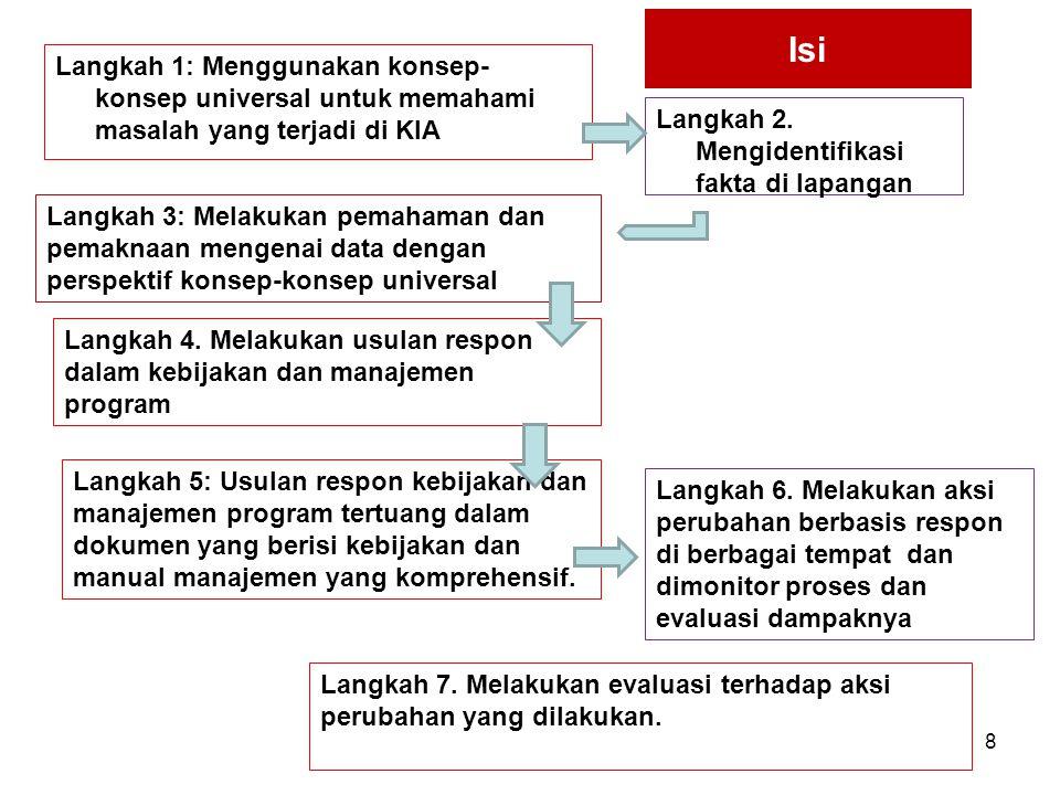 Isi Langkah 1: Menggunakan konsep- konsep universal untuk memahami masalah yang terjadi di KIA Langkah 2. Mengidentifikasi fakta di lapangan Langkah 3