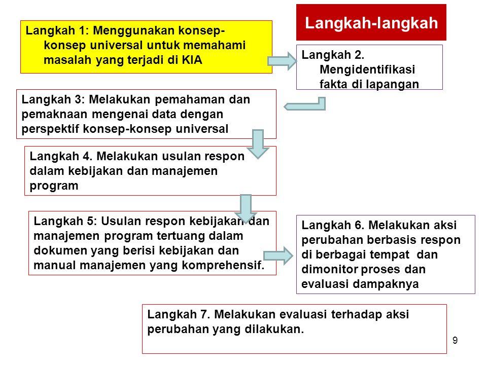 Proses Langkah 1: Menggunakan konsep- konsep universal untuk memahami masalah yang terjadi di KIA Langkah 2. Mengidentifikasi fakta di lapangan Langka