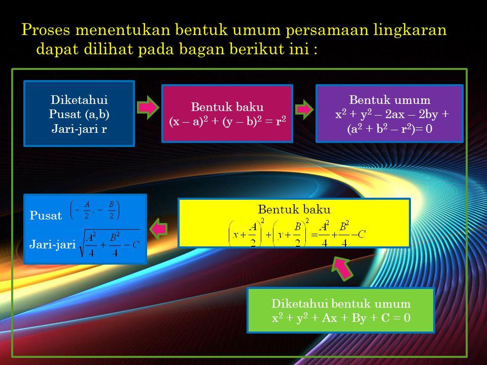 M ENENTUKAN PUSAT DAN JARI - JARI LINGKARAN Secara umum, pusat dan jari-jari lingkaran L ≡ x 2 + y 2 + Ax + By + C = 0 Dapat ditentukan sbb : Sehingga, pusat dan jari-jari lingkaran L ≡ x 2 + y 2 + Ax + By + C = 0 ditentukan dengan rumus :  Pusat (x,y)=  Jari-jari r =