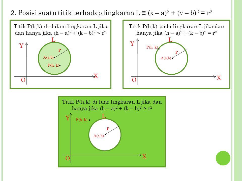 P OSISI SUATU TITIK TERHADAP LINGKARAN 1. Posisi suatu titik terhadap lingkaran L ≡ x 2 + y 2 = r 2 1.Titik P(a,b) terletak di dalam lingkaran L ≡ a 2