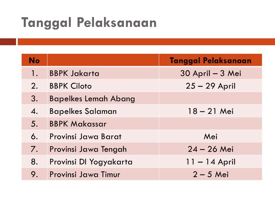 Tanggal Pelaksanaan NoTanggal Pelaksanaan 1.BBPK Jakarta 2.BBPK Ciloto25 – 29 April 3.Bapelkes Lemah Abang 4.Bapelkes Salaman18 – 21 Mei 5.BBPK Makass