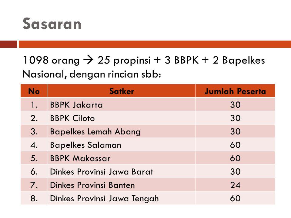 Sasaran 1098 orang  25 propinsi + 3 BBPK + 2 Bapelkes Nasional, dengan rincian sbb: NoSatkerJumlah Peserta 1.BBPK Jakarta30 2.BBPK Ciloto30 3.Bapelke