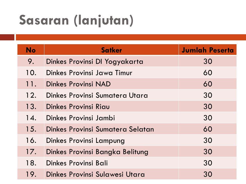 Sasaran (lanjutan) NoSatkerJumlah Peserta 9.9. Dinkes Provinsi DI Yogyakarta 30 10. Dinkes Provinsi Jawa Timur 60 11. Dinkes Provinsi NAD 60 12. Dinke