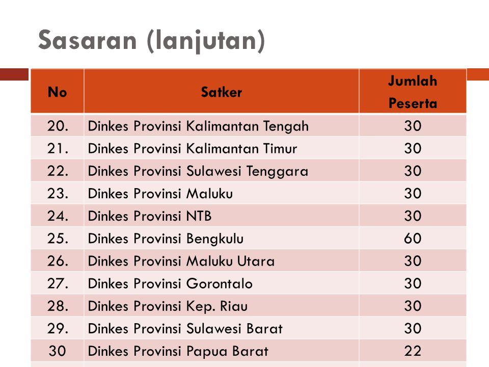 Sasaran (lanjutan) NoSatker Jumlah Peserta 20. Dinkes Provinsi Kalimantan Tengah 30 21. Dinkes Provinsi Kalimantan Timur 30 22. Dinkes Provinsi Sulawe