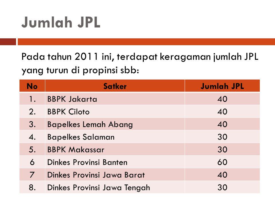 Jumlah JPL Pada tahun 2011 ini, terdapat keragaman jumlah JPL yang turun di propinsi sbb: NoSatkerJumlah JPL 1.BBPK Jakarta 40 2.BBPK Ciloto 40 3.Bape