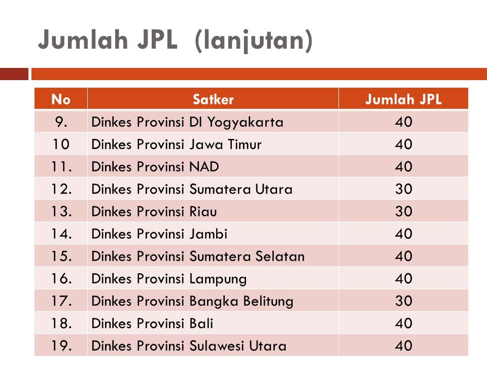Jumlah JPL (lanjutan) NoSatkerJumlah JPL 9.9. Dinkes Provinsi DI Yogyakarta40 10 Dinkes Provinsi Jawa Timur40 11. Dinkes Provinsi NAD40 12.12. Dinkes