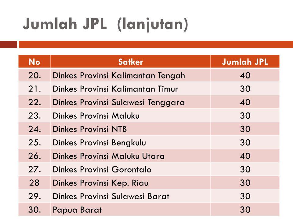 Jumlah JPL (lanjutan) NoSatkerJumlah JPL 20. Dinkes Provinsi Kalimantan Tengah40 21. Dinkes Provinsi Kalimantan Timur30 22. Dinkes Provinsi Sulawesi T
