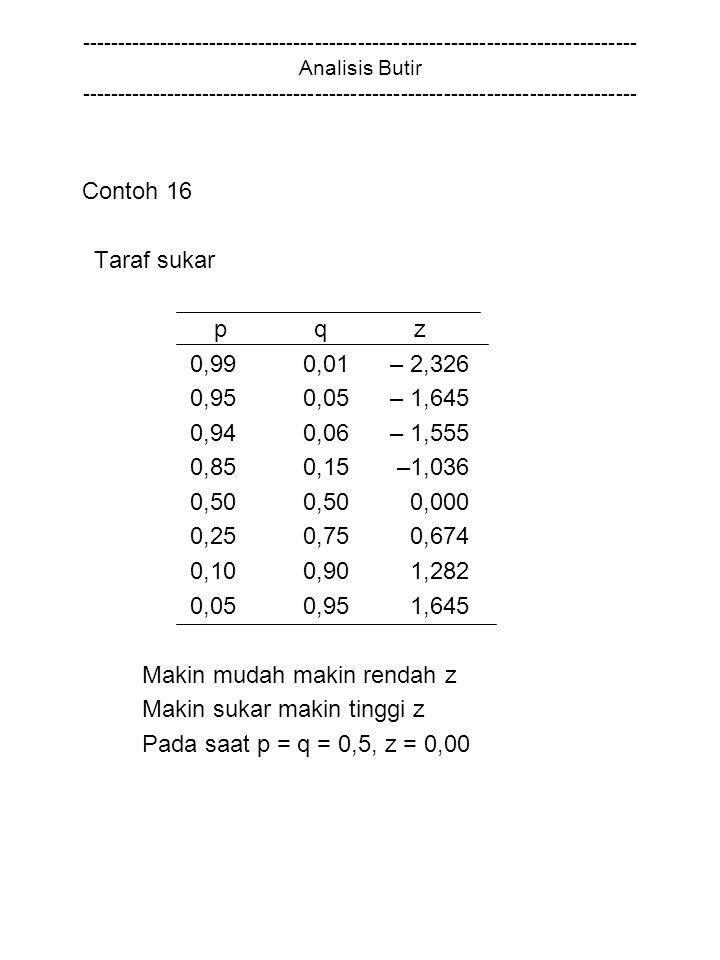 Contoh 16 Taraf sukar p q z 0,99 0,01 – 2,326 0,95 0,05 – 1,645 0,94 0,06 – 1,555 0,85 0,15 –1,036 0,50 0,50 0,000 0,25 0,75 0,674 0,10 0,90 1,282 0,05 0,95 1,645 Makin mudah makin rendah z Makin sukar makin tinggi z Pada saat p = q = 0,5, z = 0,00