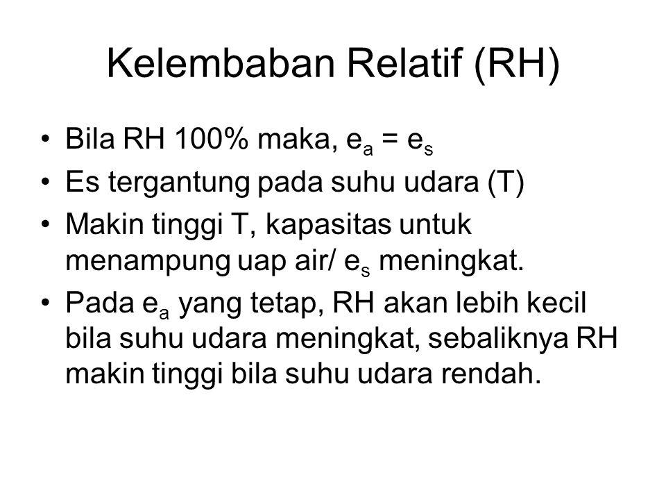 Kelembaban Relatif (RH) Bila RH 100% maka, e a = e s Es tergantung pada suhu udara (T) Makin tinggi T, kapasitas untuk menampung uap air/ e s meningka