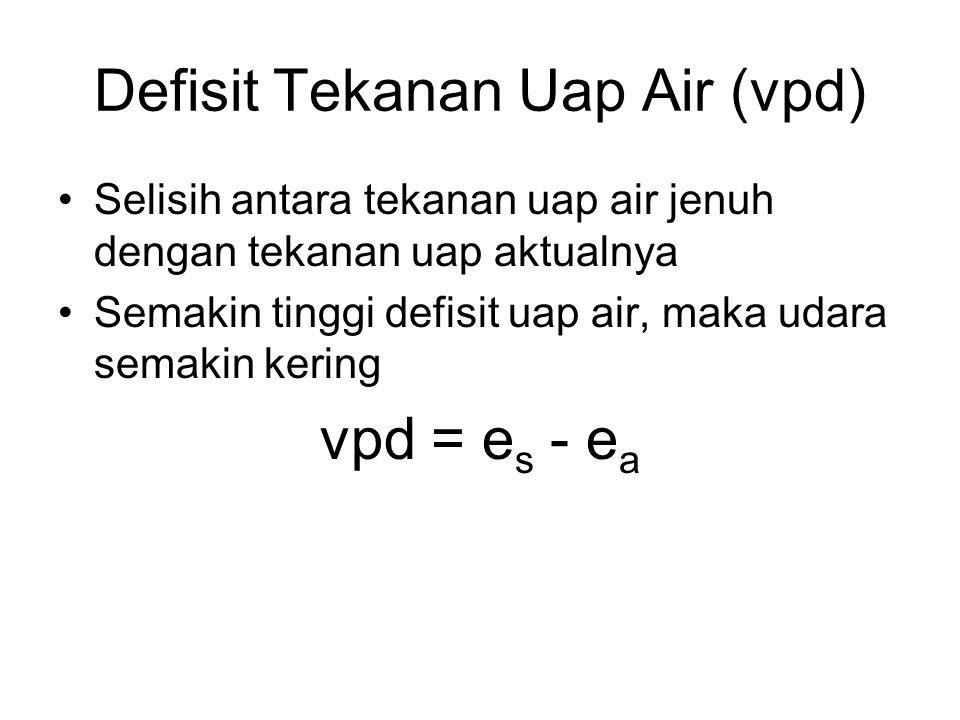 Defisit Tekanan Uap Air (vpd) Selisih antara tekanan uap air jenuh dengan tekanan uap aktualnya Semakin tinggi defisit uap air, maka udara semakin ker