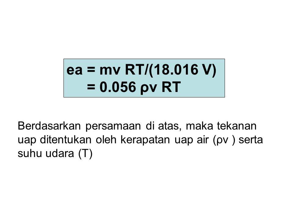Berdasarkan persamaan di atas, maka tekanan uap ditentukan oleh kerapatan uap air (ρv ) serta suhu udara (T) ea = mv RT/(18.016 V) = 0.056 ρv RT