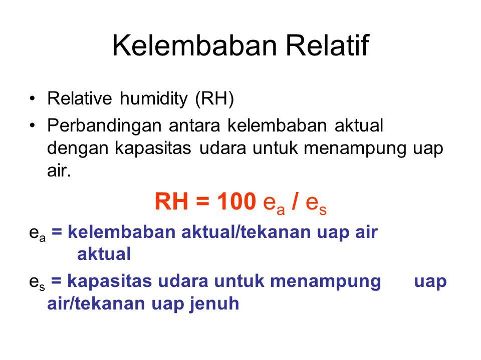 Kelembaban Relatif Relative humidity (RH) Perbandingan antara kelembaban aktual dengan kapasitas udara untuk menampung uap air. RH = 100 e a / e s e a
