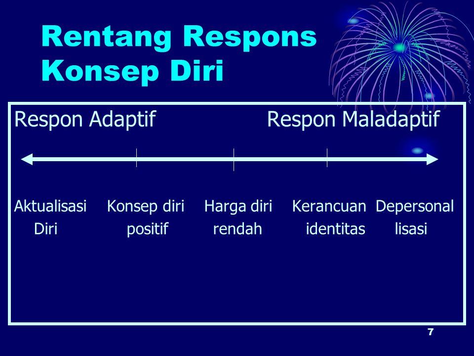 7 Rentang Respons Konsep Diri Respon Adaptif Respon Maladaptif Aktualisasi Konsep diri Harga diri Kerancuan Depersonal Diri positif rendah identitas l