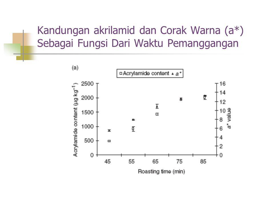 Kandungan akrilamid dan Corak Warna (a*) Sebagai Fungsi Dari Waktu Pemanggangan