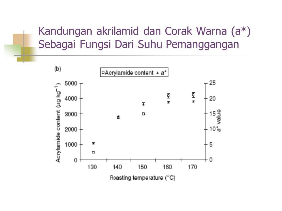 Kandungan akrilamid dan Corak Warna (a*) Sebagai Fungsi Dari Suhu Pemanggangan