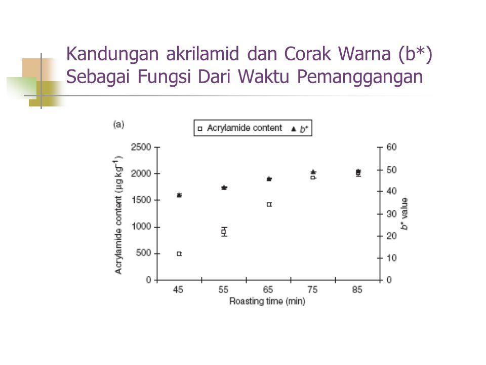 Kandungan akrilamid dan Corak Warna (b*) Sebagai Fungsi Dari Waktu Pemanggangan