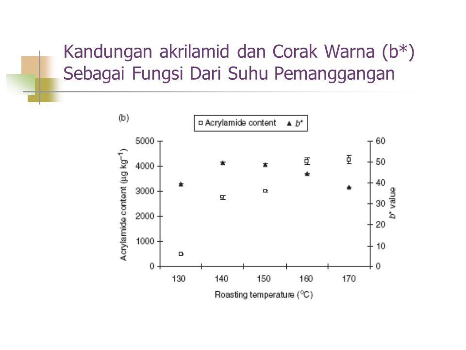 Kandungan akrilamid dan Corak Warna (b*) Sebagai Fungsi Dari Suhu Pemanggangan