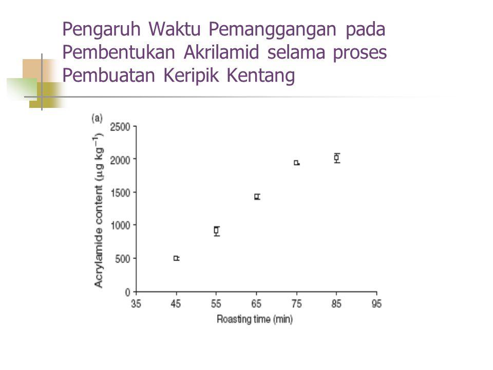 Pengaruh Waktu Pemanggangan pada Pembentukan Akrilamid selama proses Pembuatan Keripik Kentang