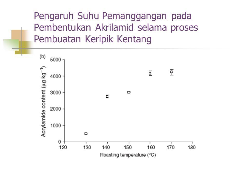 Pengaruh Suhu Pemanggangan pada Pembentukan Akrilamid selama proses Pembuatan Keripik Kentang
