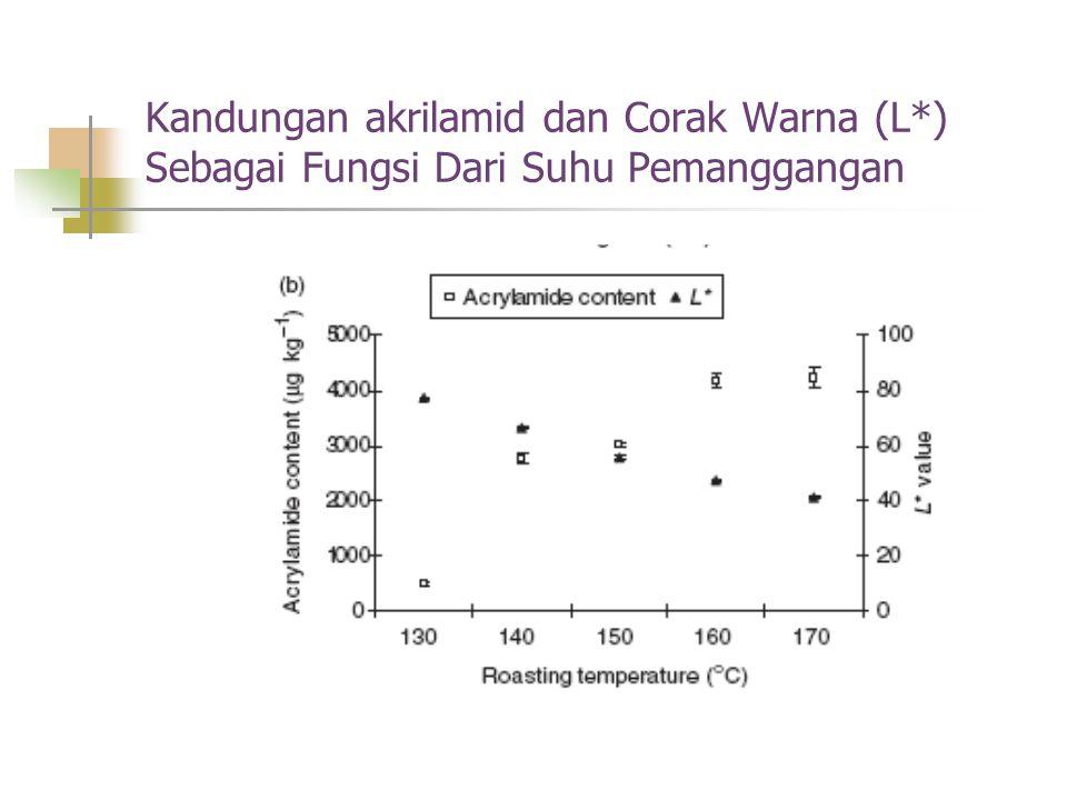 Kandungan akrilamid dan Corak Warna (L*) Sebagai Fungsi Dari Suhu Pemanggangan