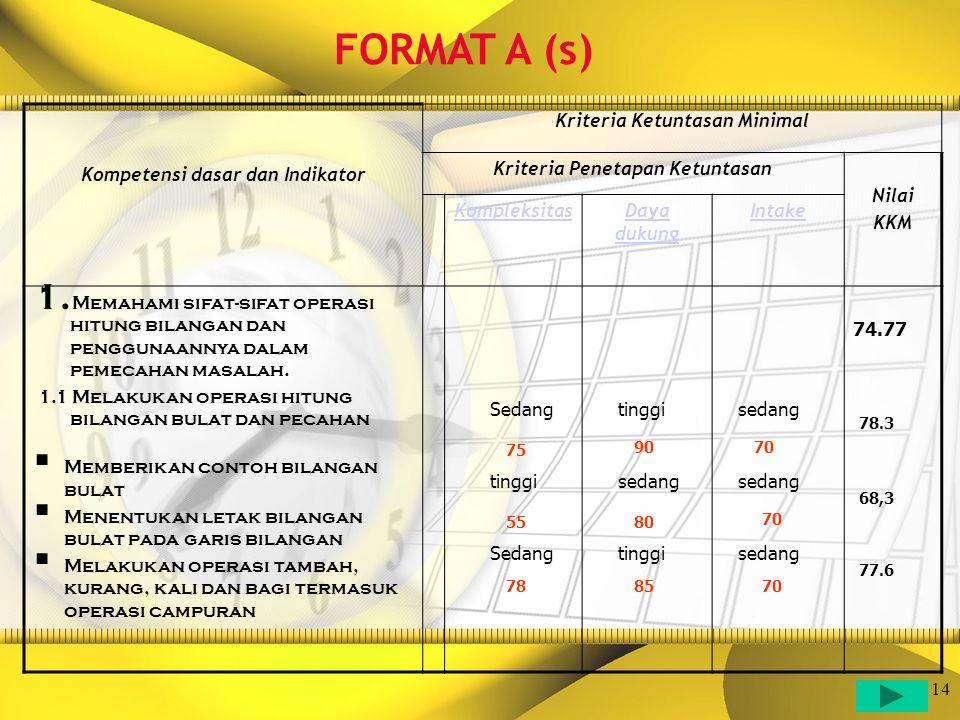 14 Kompetensi dasar dan Indikator Kriteria Ketuntasan Minimal Kriteria Penetapan Ketuntasan Nilai KKM KompleksitasDaya dukung Intake 1. Memahami sifat