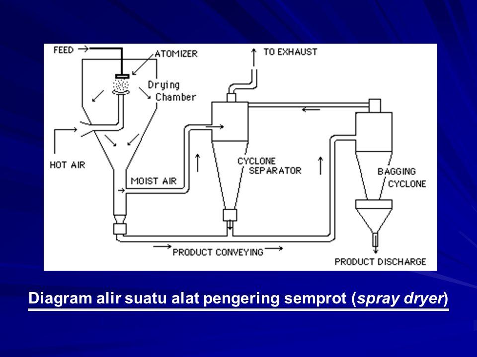 Diagram alir suatu alat pengering semprot (spray dryer)