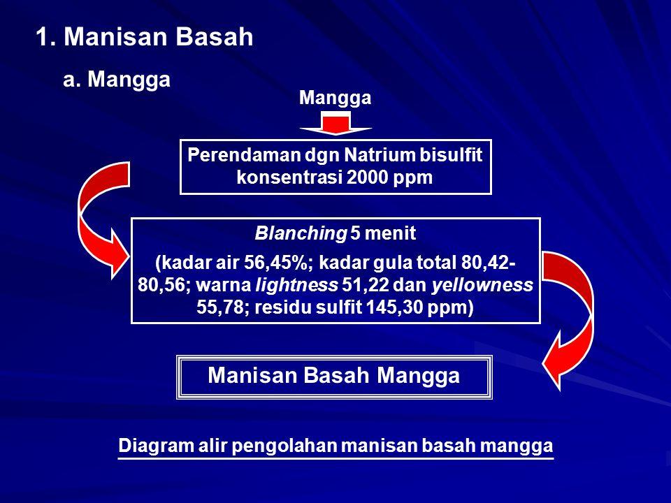 1. Manisan Basah a. Mangga Mangga Perendaman dgn Natrium bisulfit konsentrasi 2000 ppm Blanching 5 menit (kadar air 56,45%; kadar gula total 80,42- 80