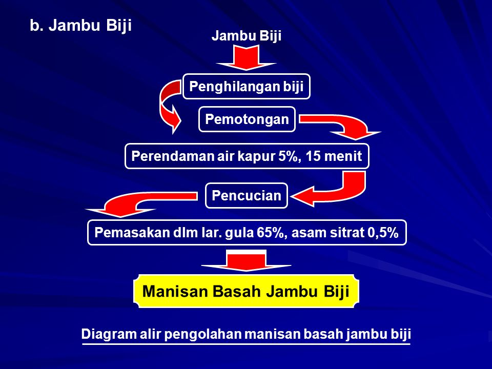 b. Jambu Biji Jambu Biji Penghilangan biji Pemotongan Perendaman air kapur 5%, 15 menit Pencucian Pemasakan dlm lar. gula 65%, asam sitrat 0,5% Manisa