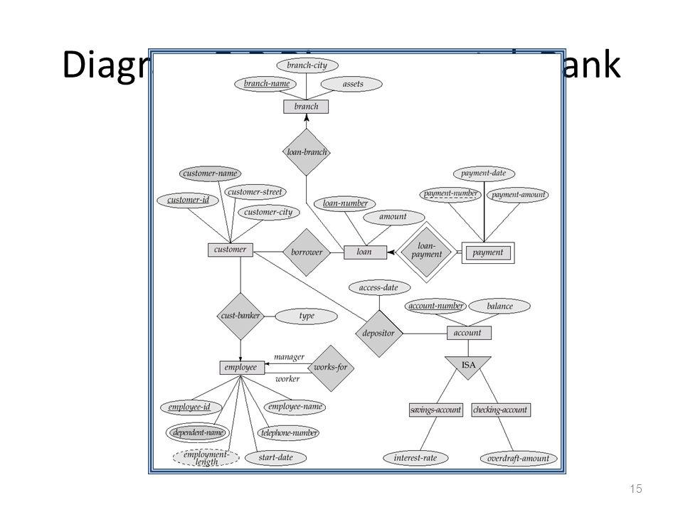 Diagram E-R Diagram untuk Bank 15