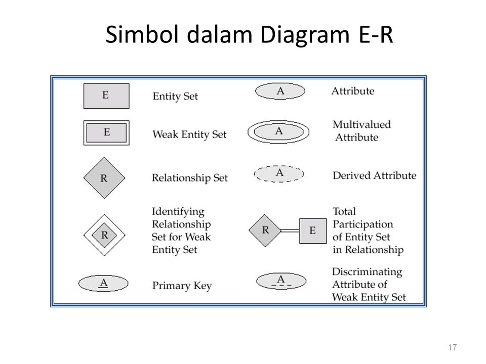 Simbol dalam Diagram E-R 17