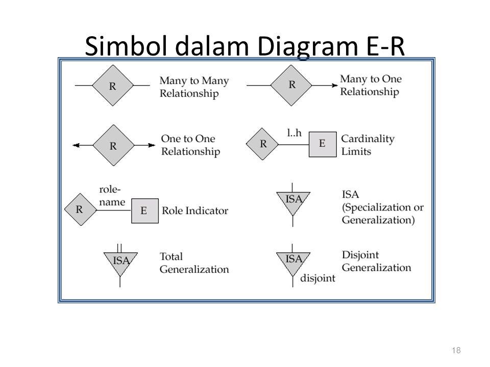 Simbol dalam Diagram E-R 18