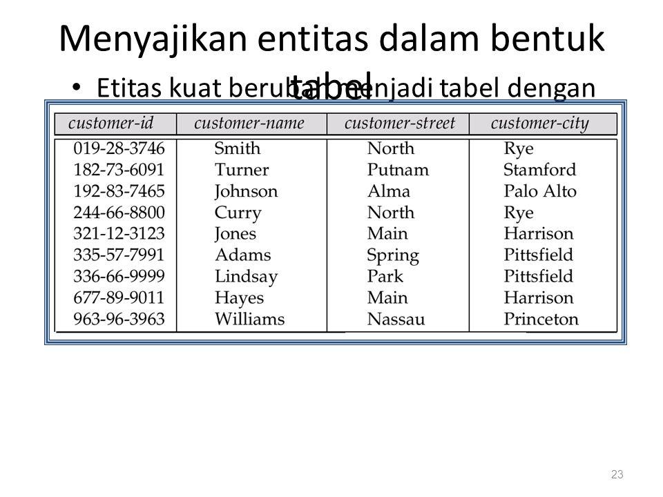 Menyajikan entitas dalam bentuk tabel Etitas kuat berubah menjadi tabel dengan atribut yang sama 23