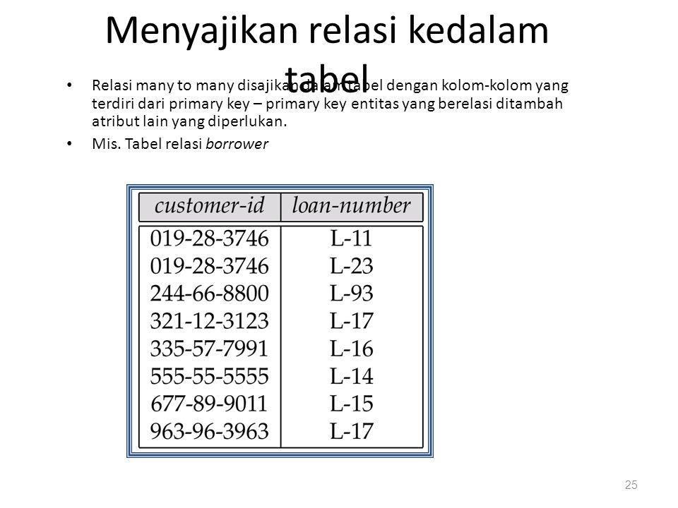 Menyajikan relasi kedalam tabel Relasi many to many disajikan dalam tabel dengan kolom-kolom yang terdiri dari primary key – primary key entitas yang