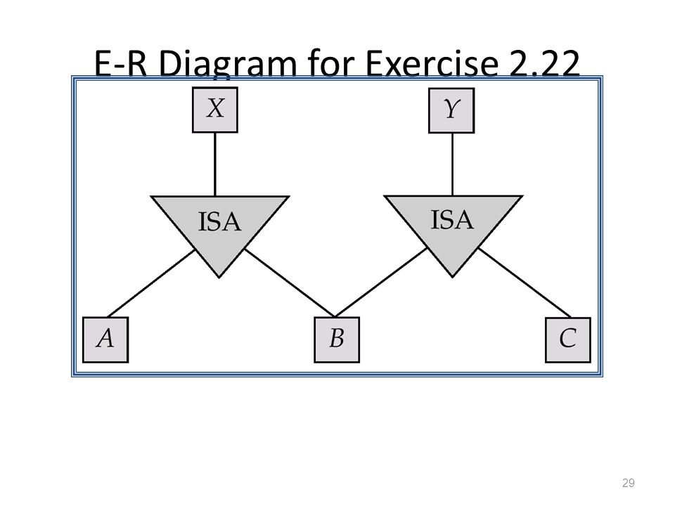 E-R Diagram for Exercise 2.22 29