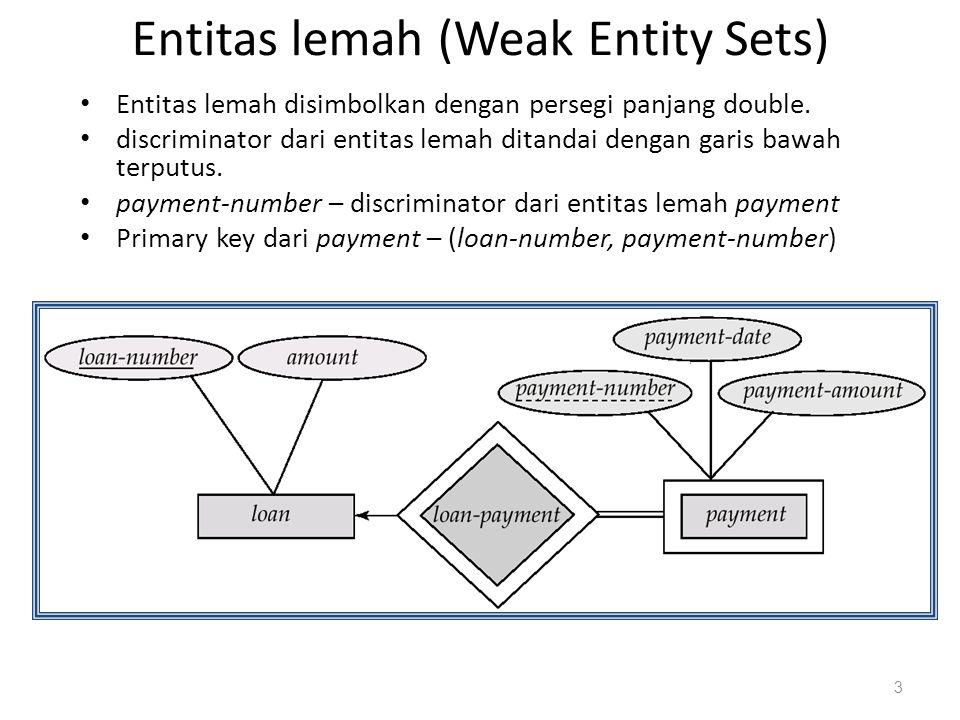 Entitas lemah (Weak Entity Sets) Entitas lemah disimbolkan dengan persegi panjang double. discriminator dari entitas lemah ditandai dengan garis bawah